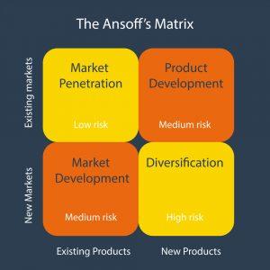 Matriz de Ansoff