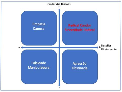 radical candor quadrante