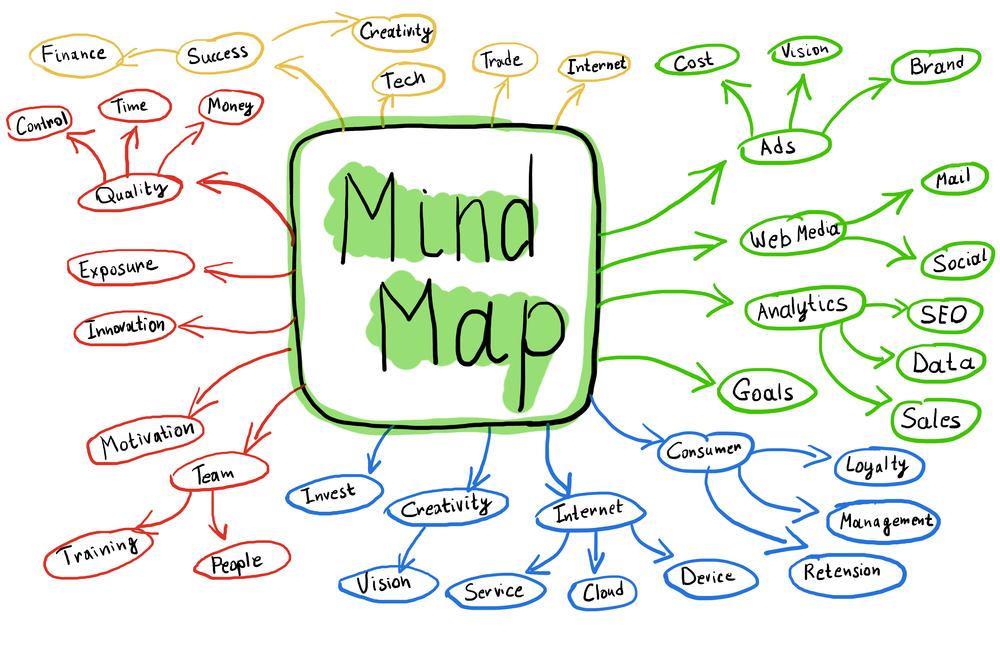 mapas mentais 12 minutos 2