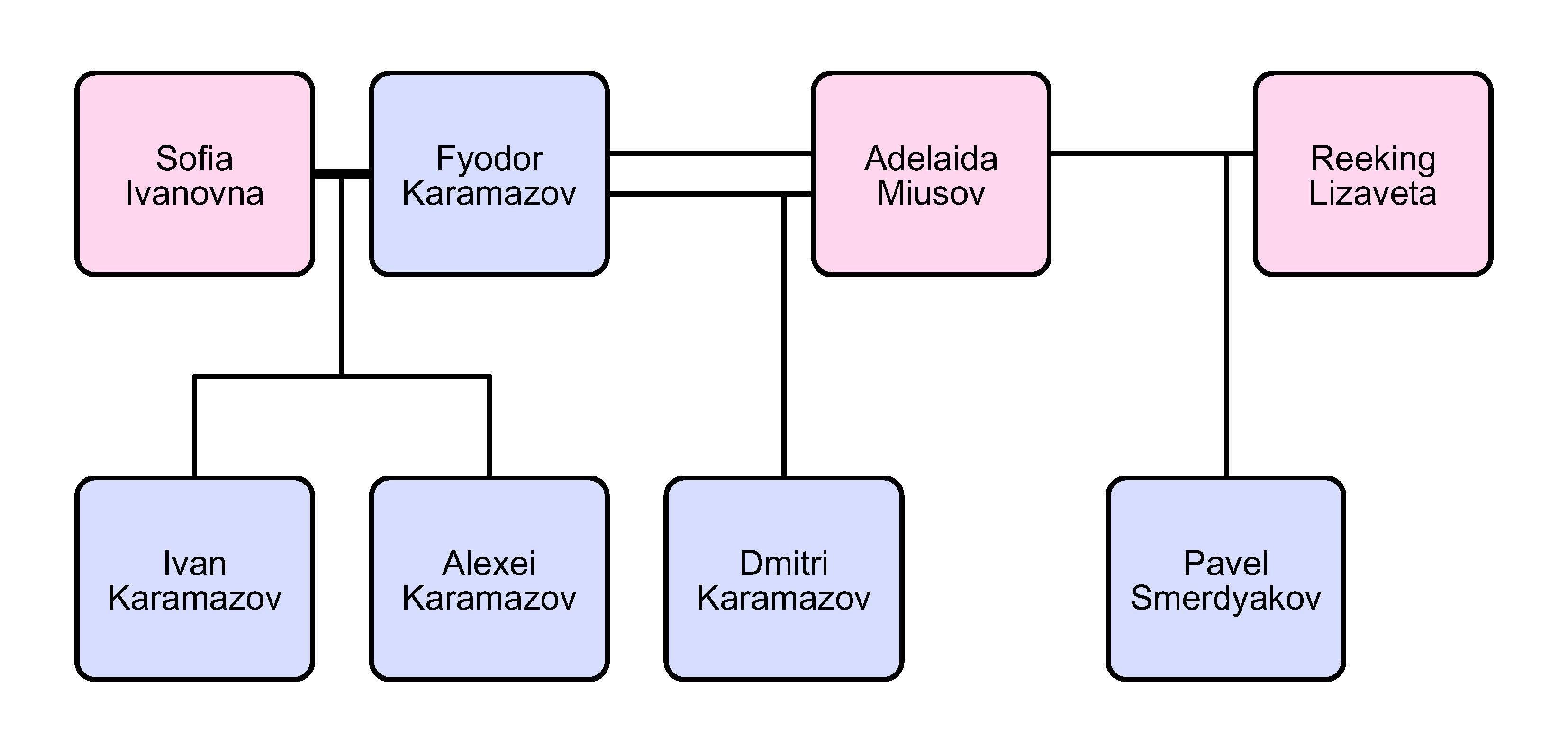 the brother karamazov summary